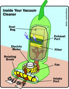 vacuum-cleaner-diagram-how-it-works-lowrys